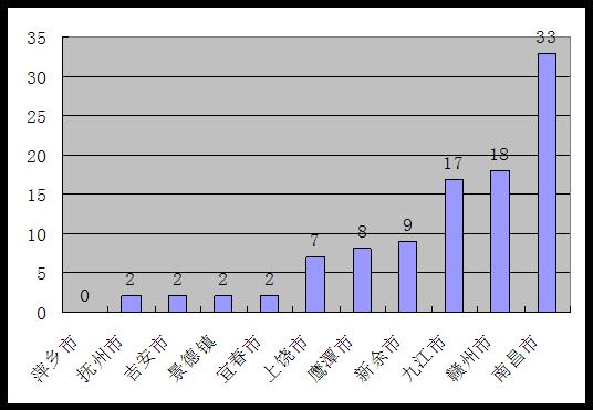 所有制结构尚不平衡 2014江西百强企业中民营企业